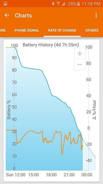 Early S6 users, how's your battery life?-screenshot_2015-05-17-23-18-32.jpg