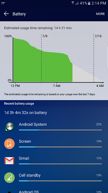 Holy Jeebus... The S7 Edge gets Great battery life...-uploadfromtaptalk1468092610435.png