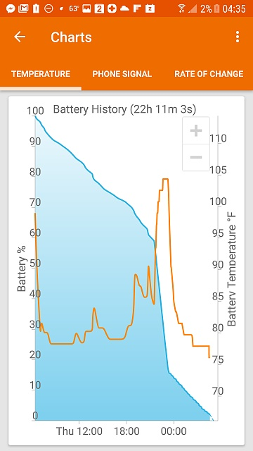 Erratic battery the week before and now since upgrading to Nougat-screenshot_20170512-043536.jpg