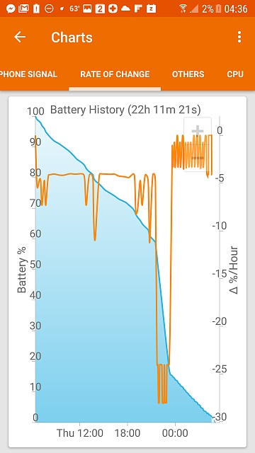 Erratic battery the week before and now since upgrading to Nougat-screenshot_20170512-043605.jpg