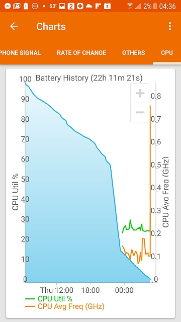 Erratic battery the week before and now since upgrading to Nougat-screenshot_20170512-043622.jpg