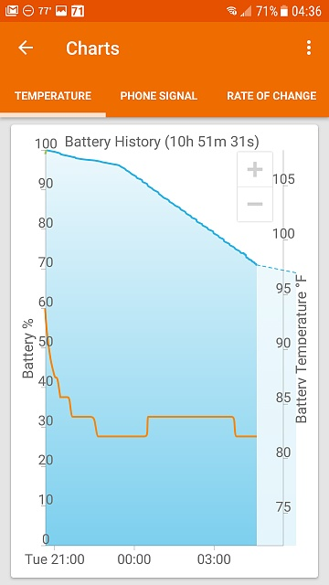 Erratic battery the week before and now since upgrading to Nougat-screenshot_20170517-043651.jpg