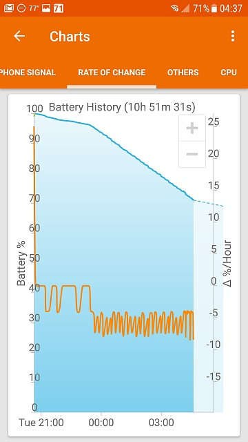 Erratic battery the week before and now since upgrading to Nougat-screenshot_20170517-043710.jpg
