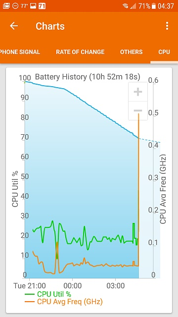 Erratic battery the week before and now since upgrading to Nougat-screenshot_20170517-043740.jpg