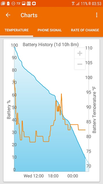 Erratic battery the week before and now since upgrading to Nougat-screenshot_20170518-035342.jpg