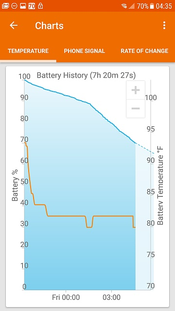 Erratic battery the week before and now since upgrading to Nougat-screenshot_20170519-043518.jpg