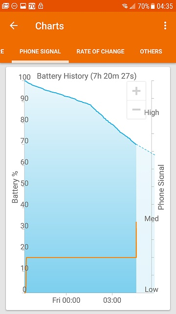 Erratic battery the week before and now since upgrading to Nougat-screenshot_20170519-043526.jpg