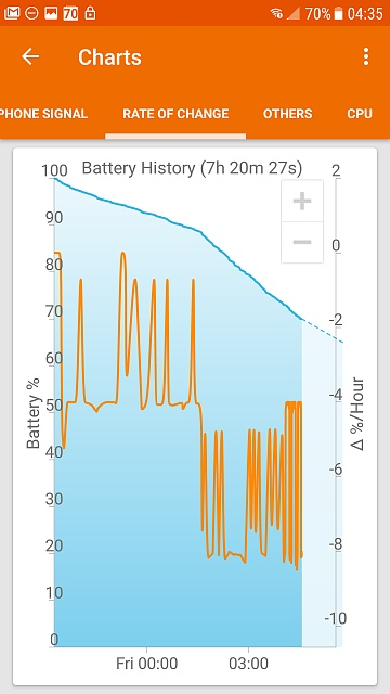 Erratic battery the week before and now since upgrading to Nougat-screenshot_20170519-043533.jpg
