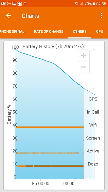 Erratic battery the week before and now since upgrading to Nougat-screenshot_20170519-043539.jpg