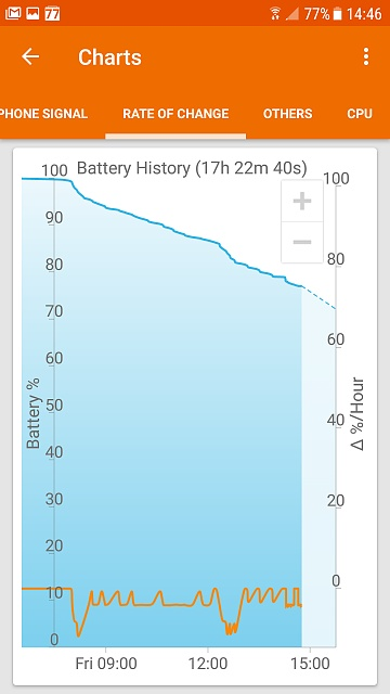 Erratic battery the week before and now since upgrading to Nougat-screenshot_20170519-144601.jpg