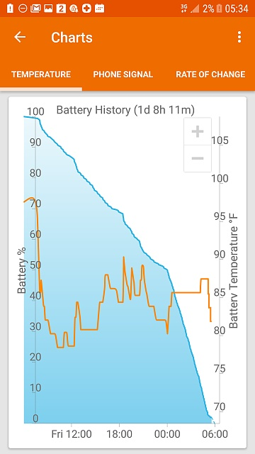 Erratic battery the week before and now since upgrading to Nougat-screenshot_20170520-053410.jpg