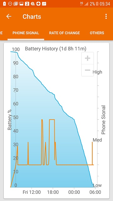 Erratic battery the week before and now since upgrading to Nougat-screenshot_20170520-053418.jpg