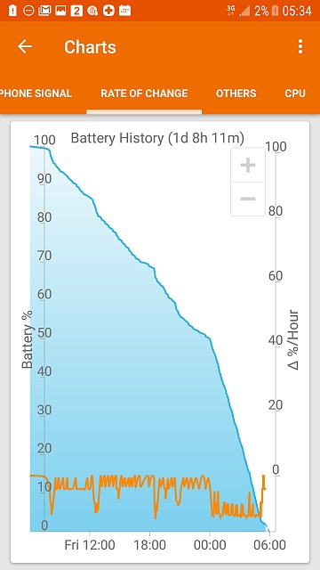 Erratic battery the week before and now since upgrading to Nougat-screenshot_20170520-053424.jpg