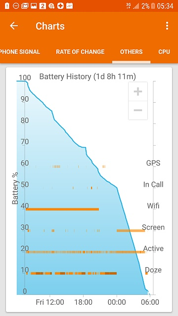 Erratic battery the week before and now since upgrading to Nougat-screenshot_20170520-053430.jpg