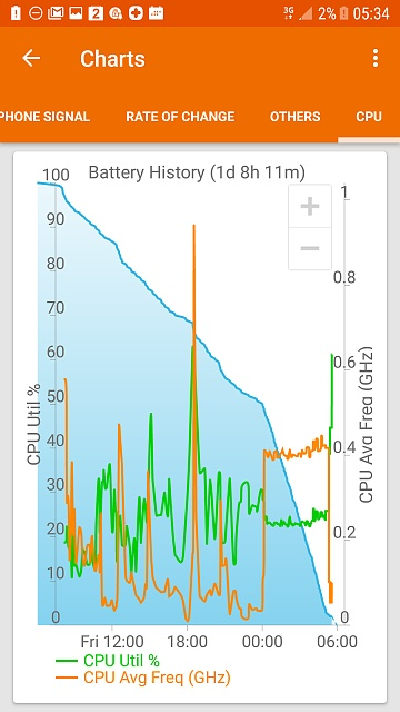 Erratic battery the week before and now since upgrading to Nougat-screenshot_20170520-053436.jpg