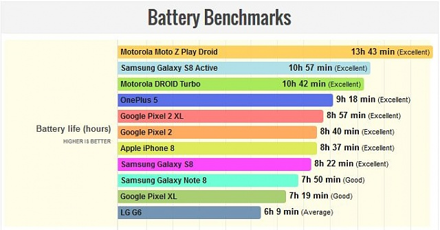 Battery LIfe of S8 Active vs. Other Phones-battery-comparisons-phone-arena.jpg