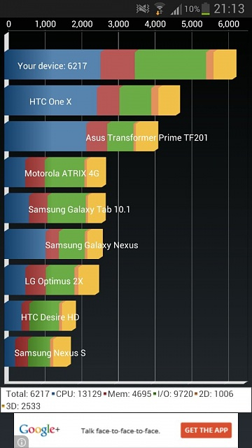Looks like samsung has improved 4.1.2 performance!-uploadfromtaptalk1356124617265.jpg