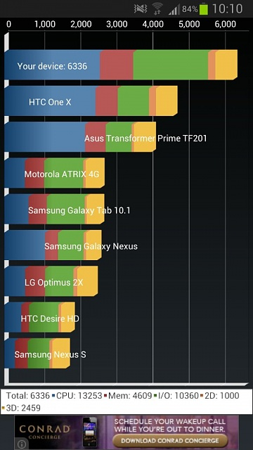 Looks like samsung has improved 4.1.2 performance!-uploadfromtaptalk1356257540513.jpg