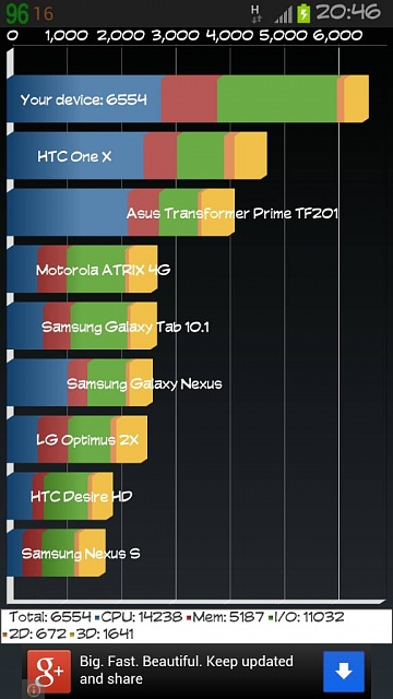 Quadrant scores at different cpu speeds with 100mb free ram-uploadfromtaptalk1356900798314.jpg