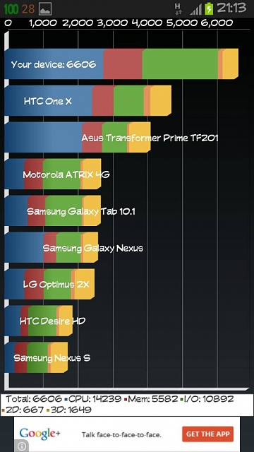 Quadrant scores at different cpu speeds with 100mb free ram-uploadfromtaptalk1356902176956.jpg