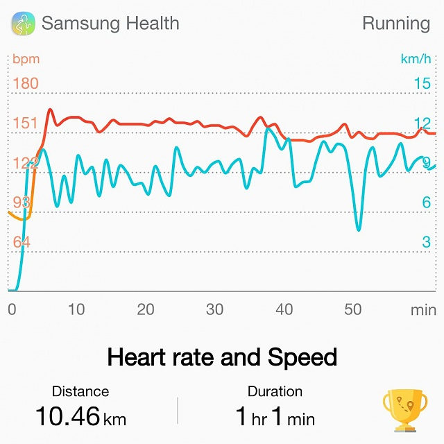 How do you find heart rate tracking when exercising?-shealth_11_42_30_178.jpeg