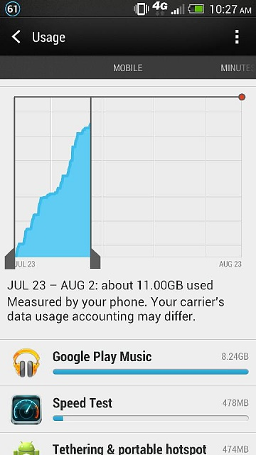 Will T-Mobile's 2.5 GB data plan be enough?-1375453943521.jpg