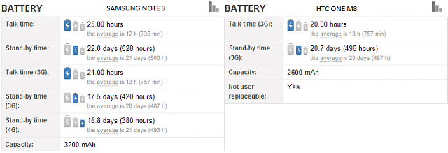 Better battery life Note 3 or One M8 ?-n3.png